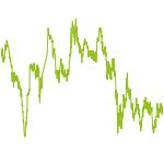 wikifolio-Chart: Greif ins fallende Messer