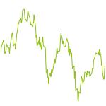 wikifolio-Chart: Leveraged Market Exposure