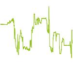 wikifolio-Chart: US Werte shortterm dynamic