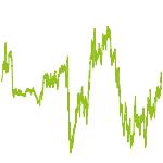 wikifolio-Chart: Signale-Trading