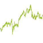 wikifolio-Chart: Investment-Fuchs