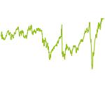 wikifolio-Chart: FMP Feine Auslese W