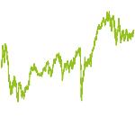 wikifolio-Chart: Realer Wert