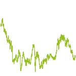 wikifolio-Chart: Valuemine C