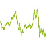 wikifolio-Chart: Mittelstand weltweit langfristig