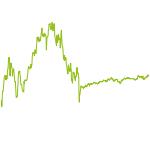 wikifolio-Chart: wikifolio Emissionstest