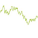 wikifolio-Chart: VersuchsWikifolio