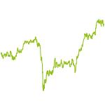 wikifolio-Chart: SonictheHedge_hog