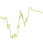 wikifolio-Chart: LTR Technical Sentiment Intraday