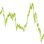 wikifolio-Chart: Brüffer Global Equity