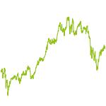 wikifolio-Chart: Dachwikifolios Test 2
