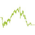 wikifolio-Chart: EUROPA UPSIDE DACH STAR