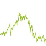 wikifolio-Chart: DAN x SWE x NOR x SUI x GB
