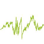 wikifolio-Chart: Durchschnitt