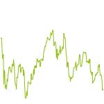 wikifolio-Chart: SCHENDEL ASMI LT01