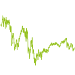 wikifolio-Chart: Chancen Global