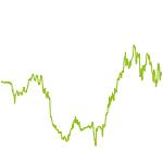 wikifolio-Chart: Besser als DAX 1.0 (Dt.-Fonds)