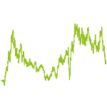 wikifolio-Chart: Ausis Gold & Silber Minen