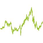 wikifolio-Chart: Watchlist 2