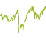 wikifolio-Chart: ETF-Werte ~Bench Chance..mRiMgt