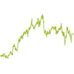 wikifolio-Chart: Trendwerte mit Absicherung