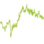wikifolio-Chart: Value-Strategy