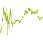 wikifolio-Chart: Magna