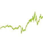 wikifolio-Chart: BOKLA VerkehrsWelt Aktienwerte