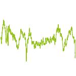 wikifolio-Chart: Die Eine Aktie ins Glück