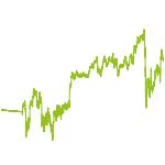 wikifolio-Chart: DIVIDENDEN STAR INvestGO