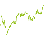wikifolio-Chart: Global Smallcapinvestment