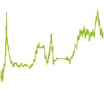 wikifolio-Chart: Market Beat