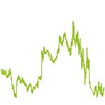 wikifolio-Chart: GAP Macro Trading Long- Short