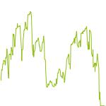 wikifolio-Chart: Urlaubsgeld