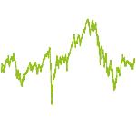 wikifolio-Chart: MDAX + TecDAX (50/50)