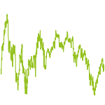 wikifolio-Chart: Stetiger Kapitalaufbau lim.Risk*