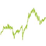 wikifolio-Chart: Pferde on TOP