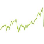 wikifolio-Chart: HKI Top Ten-Trader