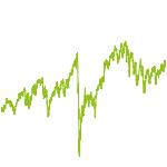 wikifolio-Chart: DAXDOW&TA StabilitätChance