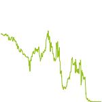wikifolio-Chart: Sicherheit und Rendite geht!!!