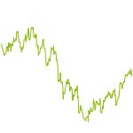 wikifolio-Chart: DailyDriver 3X und 5X