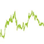 wikifolio-Chart: Chansenreiche Wachstumswerte