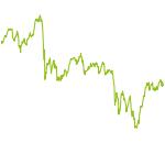 wikifolio-Chart: Kapital >= 1 Mio. € (Dachfolio)