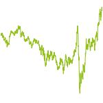 wikifolio-Chart: Hansen-Invest