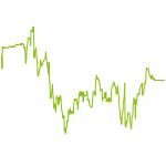wikifolio-Chart: Daxen mit gehebelten ETFs