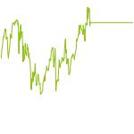 wikifolio-Chart: Langfristige Trends Gehebelt +