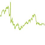 wikifolio-Chart: Eigenkapitalquote