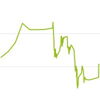 wikifolio-Chart: BlackSwanDiving
