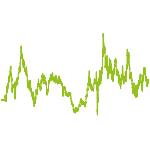 wikifolio-Chart: Chancendepot