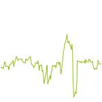 wikifolio-Chart: TanTeo Test Wiki